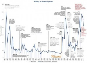 2133_oil-historical-prices