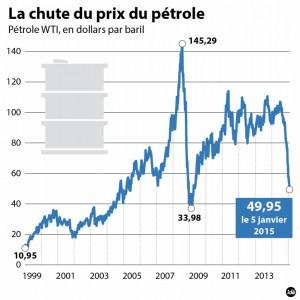 3041217-ide-petrole-courswti-150105-1-jpg_2646434