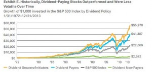 Dividendes payers vs SP500