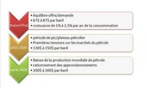 Evaluation Petrole