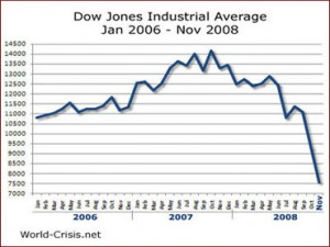 Finance-dowjones-chart1