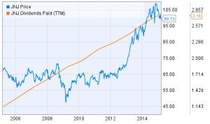 JNJ-Price-vs-Dividend