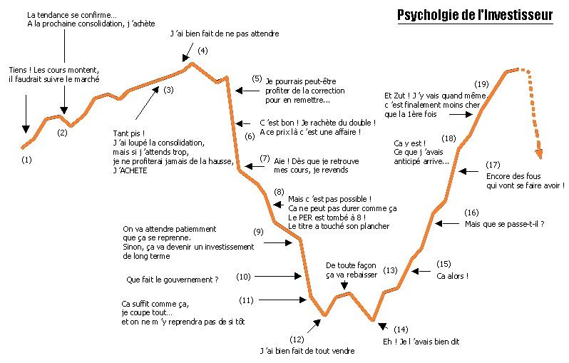 psychologieInvestisseur