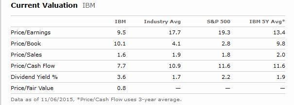 IBM Valo