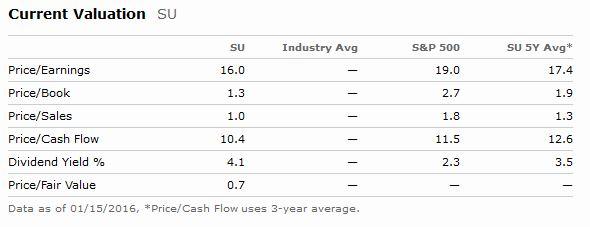 SU Valuation