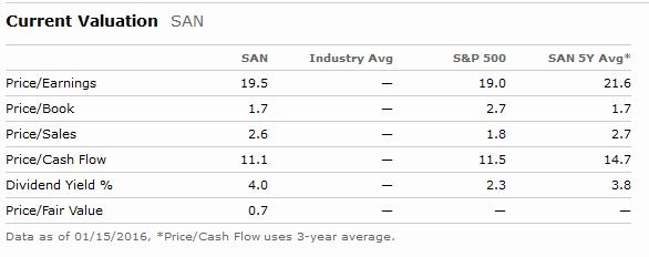 Sanofi Valuation