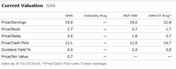 Sanofi Valuation