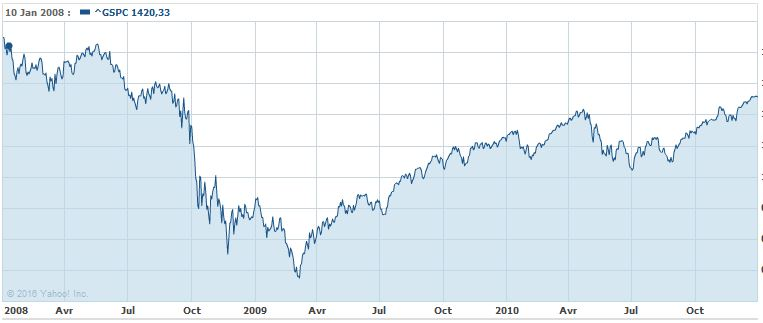 S&P 2008-2010